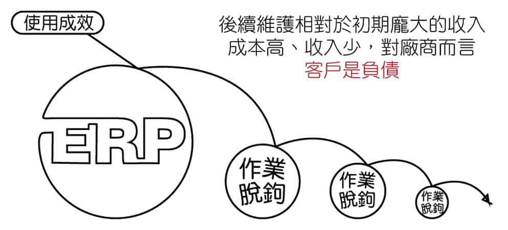 市售ERP系統廠商