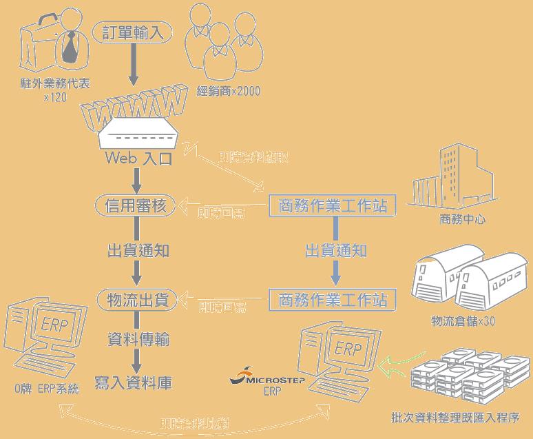 erp系統導入成功案例說明2