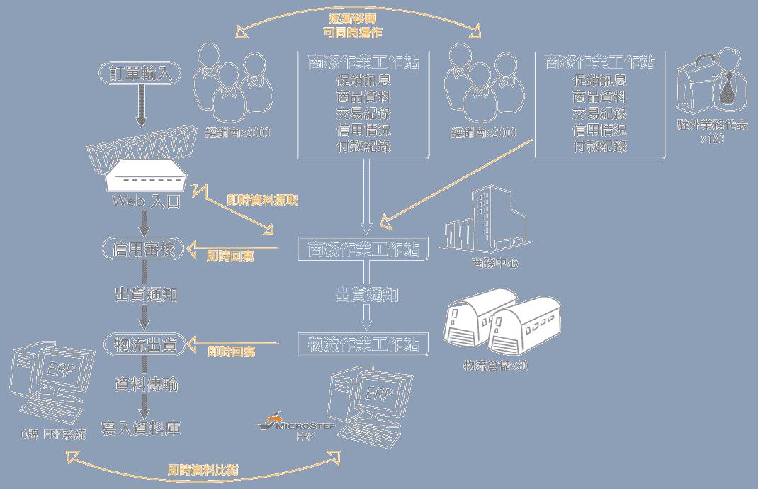 erp系統導入成功案例說明3