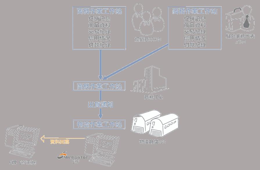 erp系統導入成功案例說明4